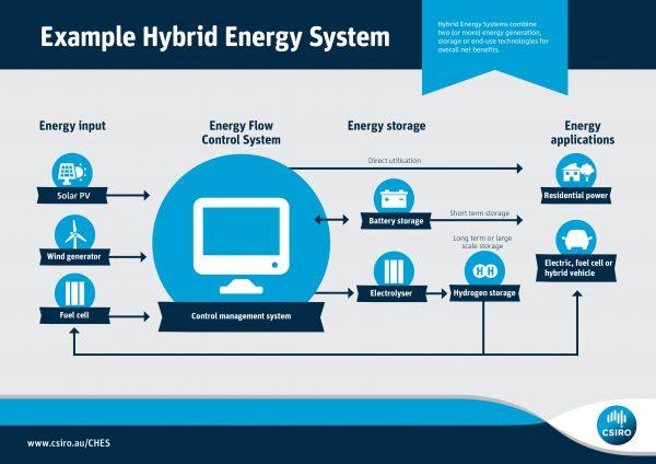 infographichybridenergysystems